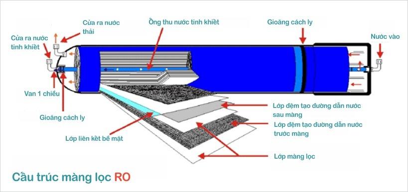 Mô tả cấu tạo màng lọc RO