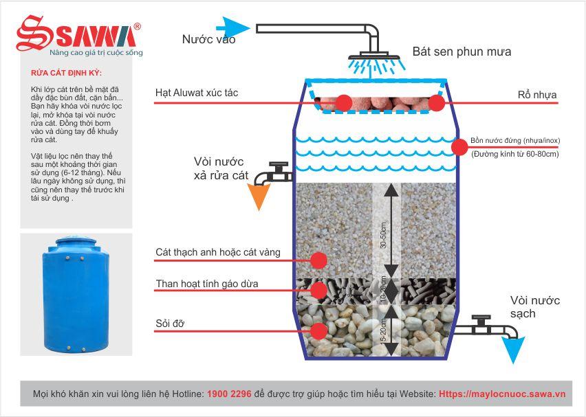 Sơ đồ hướng dẫn tự làm bộ lọc nước giếng khoan