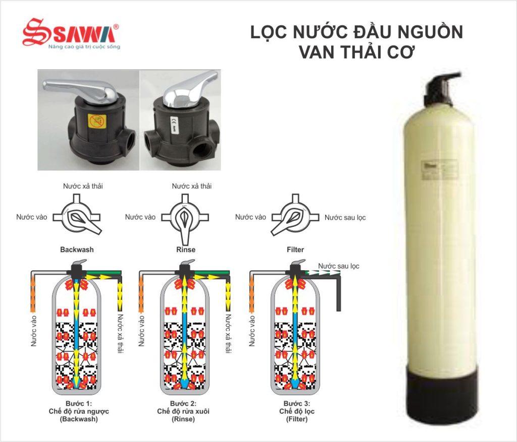 hệ thống lọc nước ngầm sinh hoạt