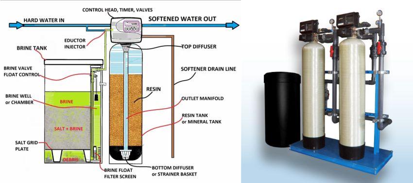 Hệ thống và nguyên lý làm mềm nước cứng