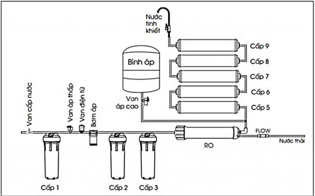 sơ đồ máy lọc nước Aqua